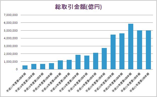 店頭FX総取引金額(億円)